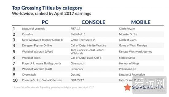 2017年4月全球最赚钱数字PC游戏 大线超DNF
