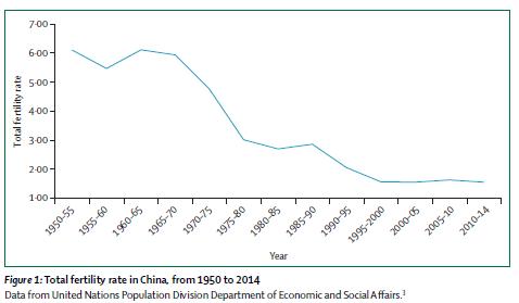 中国生育率逐年下降。