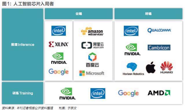 人工智能芯片卡位战正酣 中国公司机会难得
