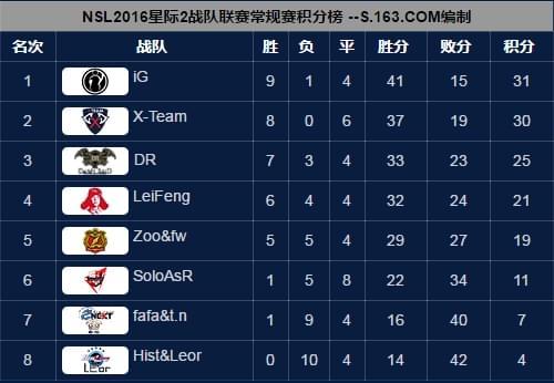 NSL星际2季后赛17日打响 揭幕战DR对阵LeiFeng