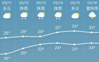 周末会下雨是肯定的 具体什么时候下呢?