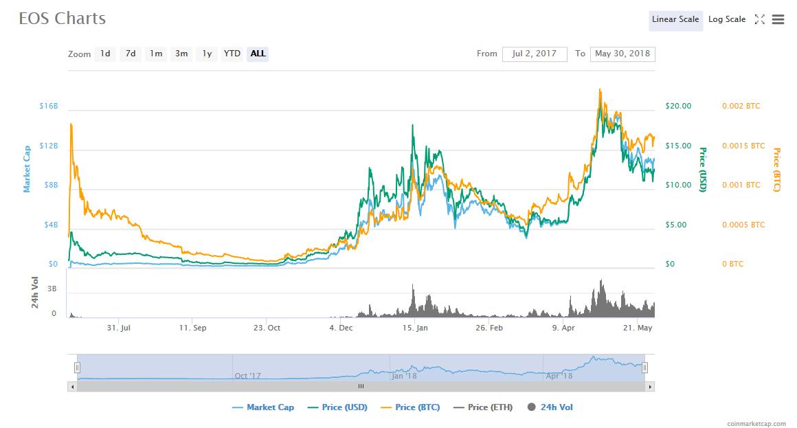 争议EOS(一):区块链3.0还是炒币3.0?