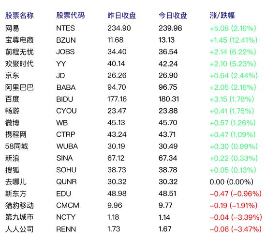 中国概念股周二多数上涨 网易涨2.16%