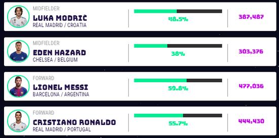 欧足联年度最佳阵容:C罗领衔皇马5人 巴萨仅梅西