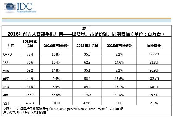 2016年国产手机华为出货量第一OPPO紧随其后的照片 - 2