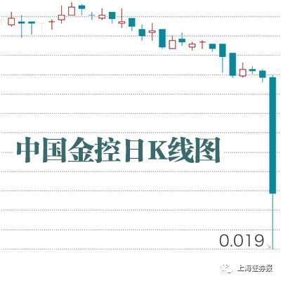 中国金控跌逾8成 不设涨跌限制一念天堂一念地狱