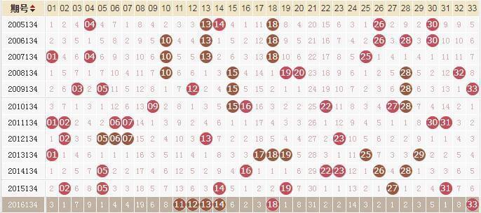 独家-易红双色球第17134期历史同期走势解析