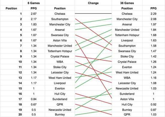 联赛的前6轮比赛是整个赛季的预测指标