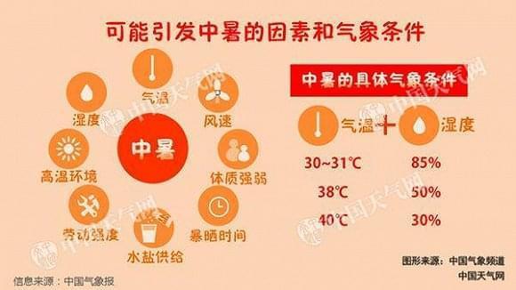 13省份局地气温或超40℃ 苏浙沪高温有望周末结束