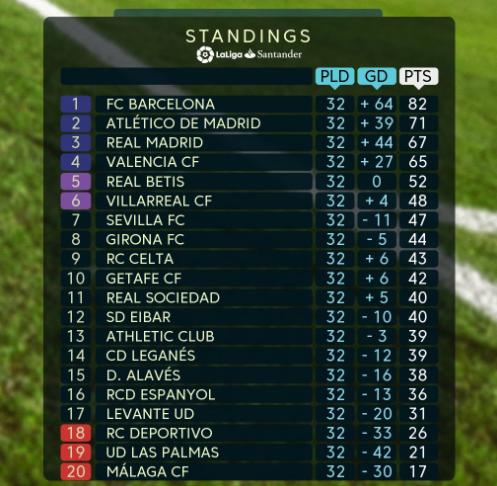 西甲积分榜:马竞锁前4仍差巴萨11分 皇马升至第3