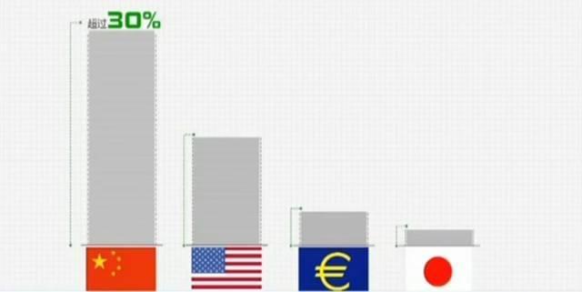 ?骄傲!五年间,中国在这些方面的贡献排名世界前列!