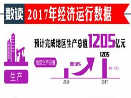 一图读懂2018年咸宁的经济社会发展的主要目标