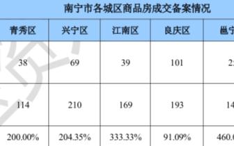 南宁楼市回暖 上周商品房成交948套环涨175.58%