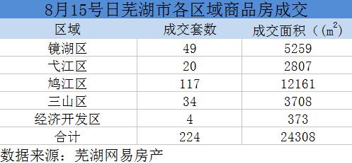 芜湖楼市播报:8.15芜湖商品住宅共成交224套
