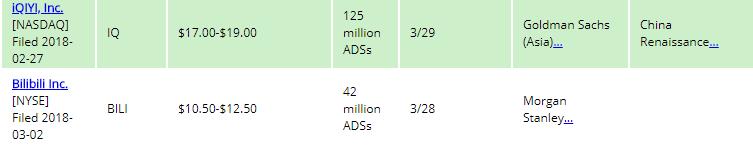 外网显示B站和爱奇艺将分别在3月28日和29日上市