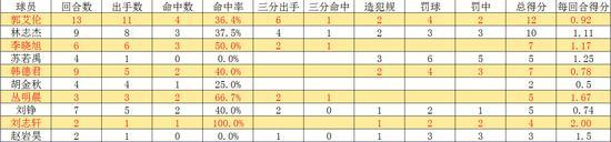 双方本土球员关键时刻TOP5对比