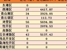 10月15日南昌新房成交215套