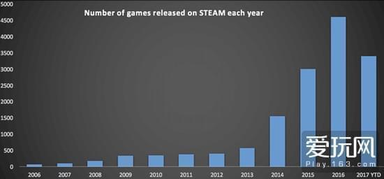 新的发行模式让Steam新增游戏迅猛增长