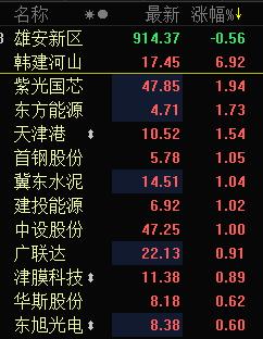 快讯:雄安概念股集体拉升 韩建河山领涨近7%