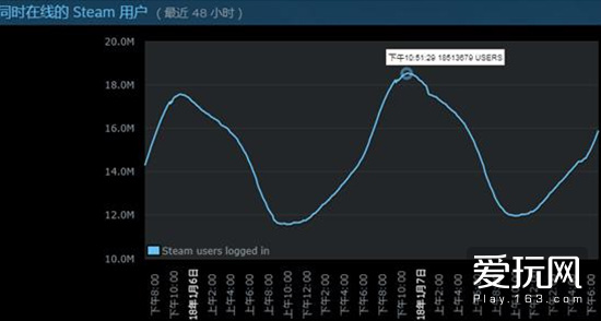 红黑榜:Steam同时在线创新高 老外要求绝地求生锁区