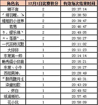 天龙八部首届1v1官方邀请赛海选赛第一阶段战报