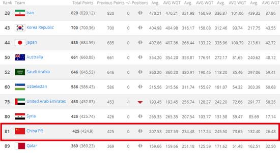 国足现排名亚洲第9 2026适龄国字号战绩一塌糊涂