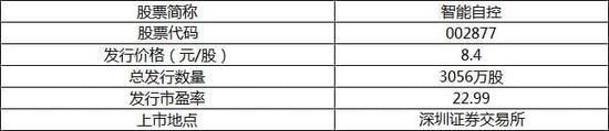 新股上市定位分析:智能自控将于6月5日上市交易