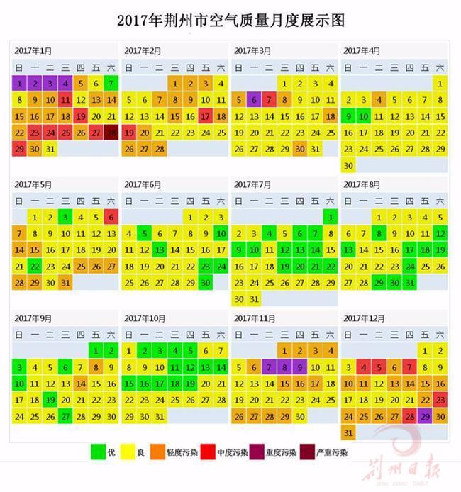 更宜居!去年,荆州城区空气质量优良天数273天
