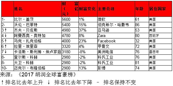 2017胡润全球富豪榜:盖茨蝉联首富 顺丰王卫成黑马