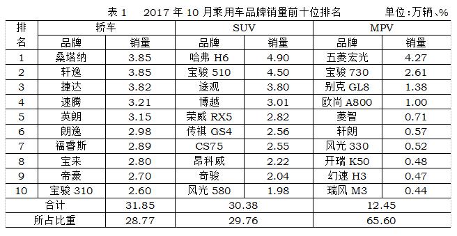 10月我国乘用车销量环比增长0.42% 增幅低于上月