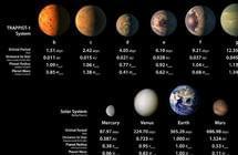 天文学家发现酷似太阳系的行星系
