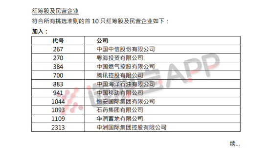 腾讯、中信股份、中海油等被纳入恒生中国企业指数