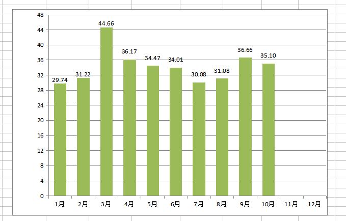 5月份商用车月度销量(万辆)