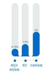 客如云业绩快报:营收2.2亿元同比上升201.69%