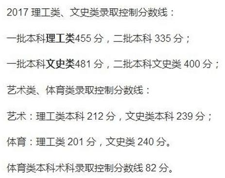 2017黑龙江高考分数线公布:一本文科481理科455