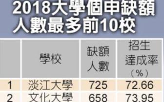 台湾顶尖大学招生缺额高达三位数