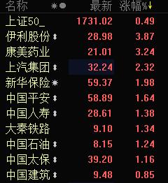 上证50标的股持续走强 中国石油直线拉升涨逾1%