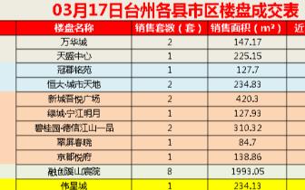 2018年3月17日台州市一手住宅成交57套