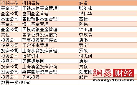 基金调研报告:这家公司王亚伟关注 业绩高速增长