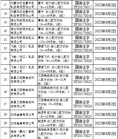 """""""最严奶粉新政""""落地22乳企入围首批注册制名单"""