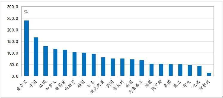 鲁政委:国企杠杆率居高 高杠杆使货币政策松紧两难