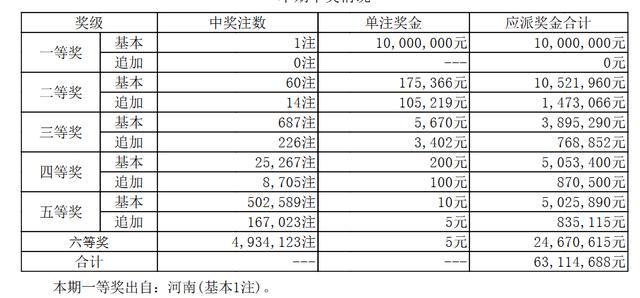 大乐透第18028期开奖:头奖仅1注1000万!