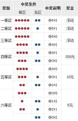 大乐透第18004期开奖详情:头奖4注978万元