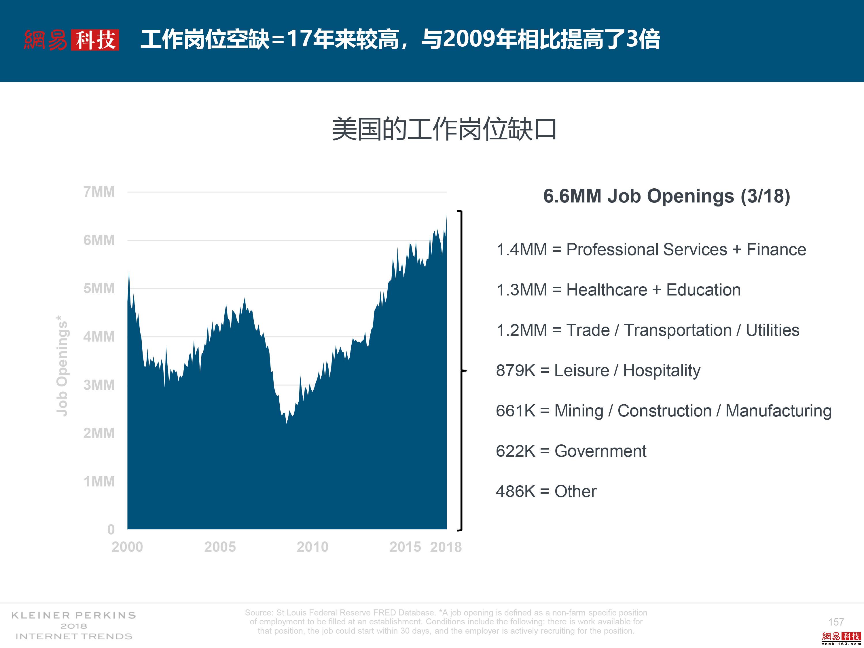 互联网女皇解读2018年关键词:失业率、数据和云