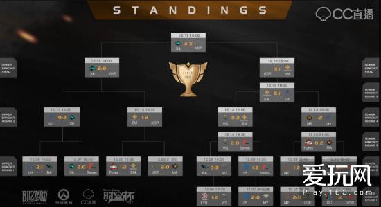 网易CC直播守望先锋时空杯2017年终总决赛落幕 X6-Gaming夺冠