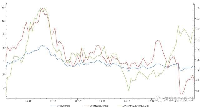 邓海清评9月通胀数据:环保政策影响可能正显现