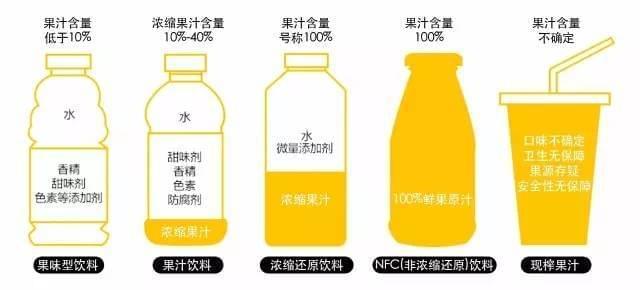 让孩子喝鲜榨果汁,比可乐更容易发胖