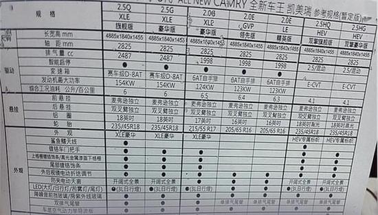 标配10气囊 疑似国产全新凯美瑞配置曝光