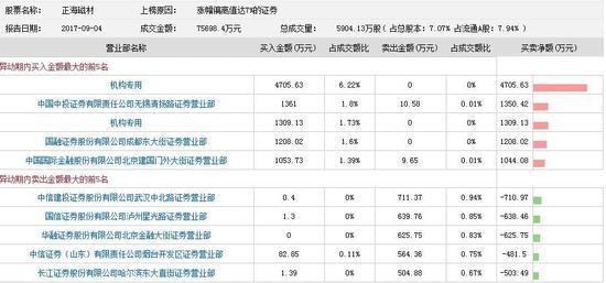 正海磁材封涨停 两机构买入净额6014.75万元