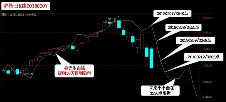 快讯:沪指跌0.85%失守3300点 上证50跌逾1%